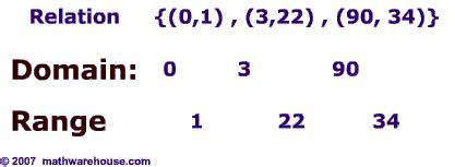 Math homework rang average and median